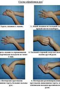 Схема обработки рук