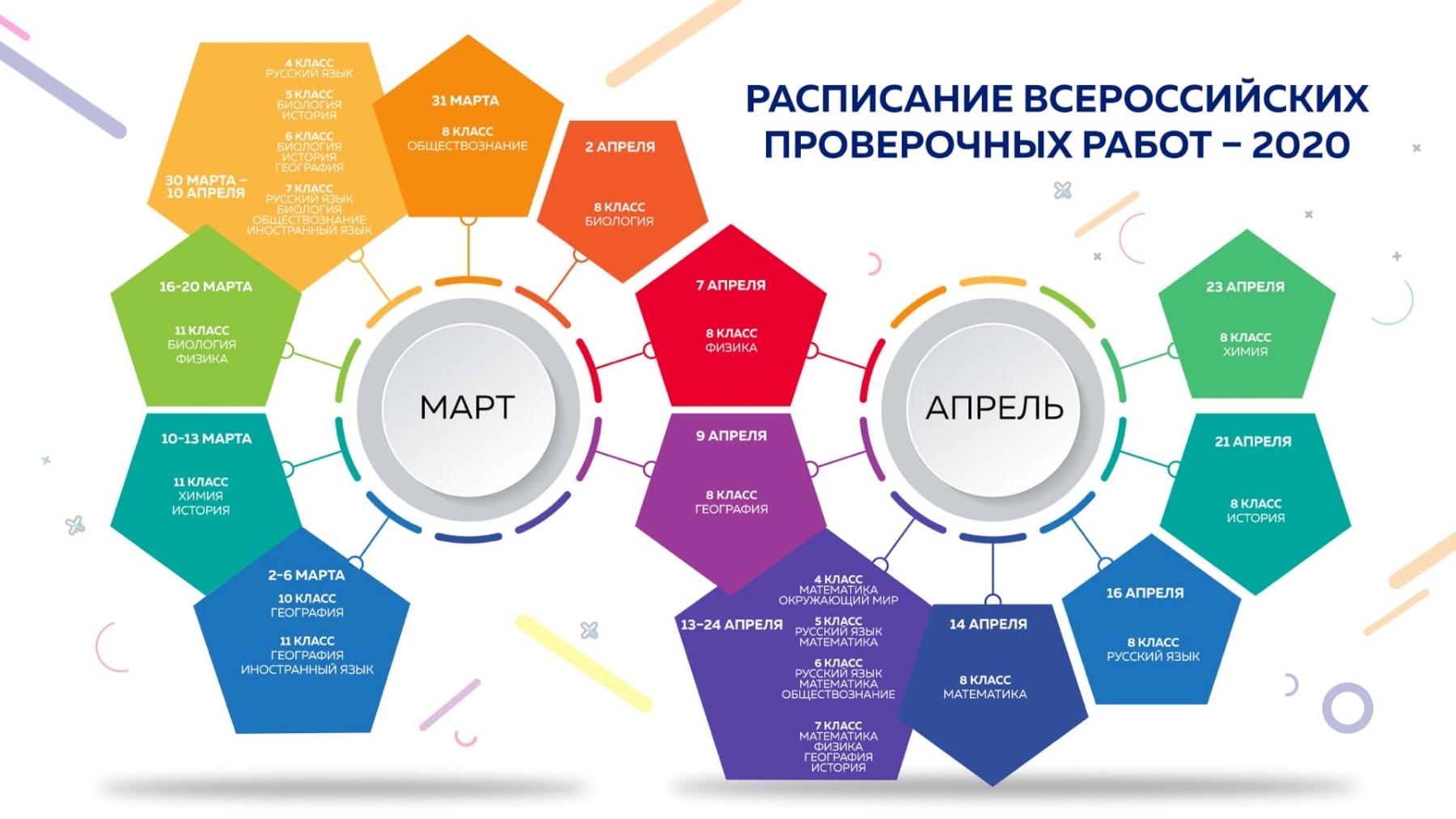 Расписание ВПР - 2020